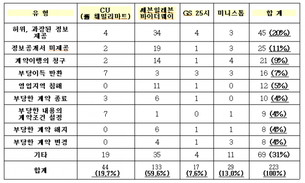 도표 출처는 민병두 의원 블로그