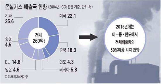 온실가스 배출