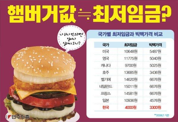 2009년 세계의 최저임금을 빅맥 햄버거 값과 비교한 것....지금도 별로 달라지지 않았다(사진=민주노총)