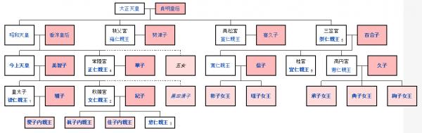 일본 천황 가계도 (출처: 일본어 위키피디아)