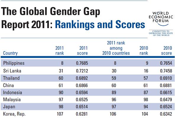 2011년 세계경제포럼에서 밝힌 성 격차 지수