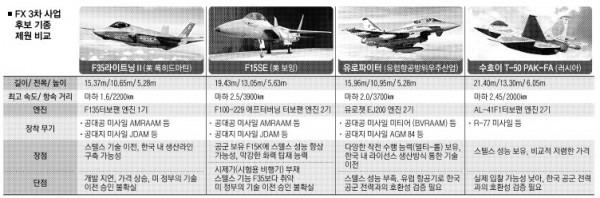 언론 등에서 F-X사업의 유력 기종을 비교한 도표들