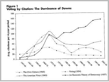 '정치'의 경제적 분석