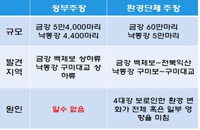 ▲ 4대강 물고기 집단폐사 개요 (한겨레 2012년 11월 9일자 인용)