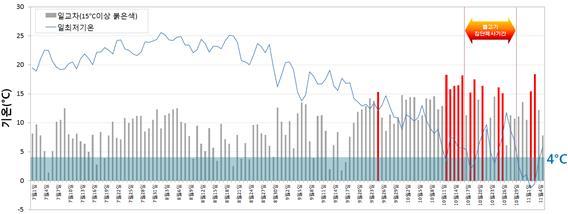 ▲ 부여 관측소 일교차 및 일최저기온(2012년 7월 1일~11월 5일)