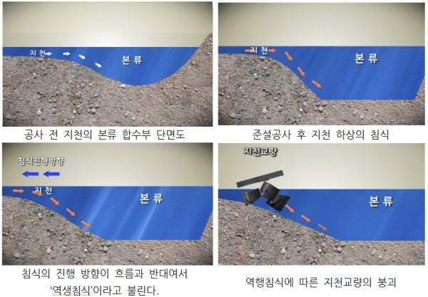 ▲ 준설공사 후 역행침식과 지천 교량의 붕괴