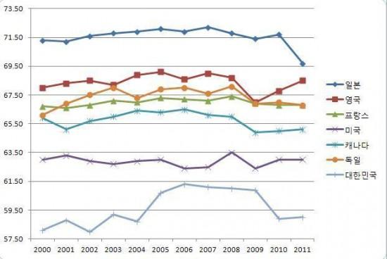 노동소득분배율에 대한 나라별 비교 OECD 통계