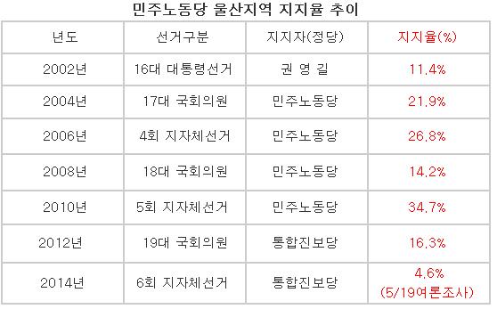 울산 민노 역대 지지율