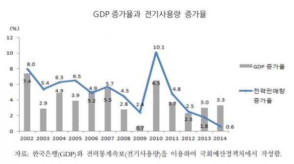 그래프_GDP증가율과 전기사용량 증가율