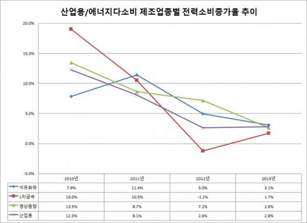 그래프_산업용과 에너지다소비 제조업종별 전력소비증가율_권승문 작성
