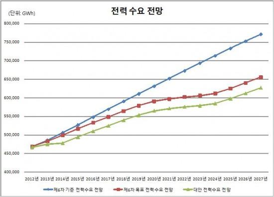 그래프1. 전력 수요 전망