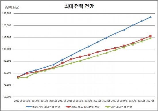 그래프2. 최대 전력 전망