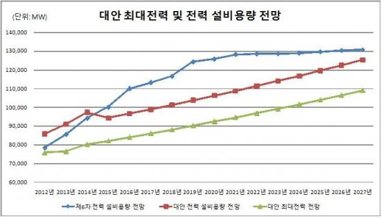 그래프3. 대안 최대 전력 및 전력 설비용량 전망