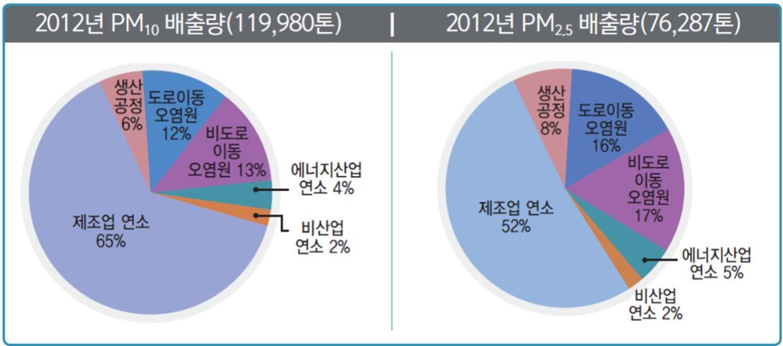 2012년 미세먼지 배출량(출처-환경부)