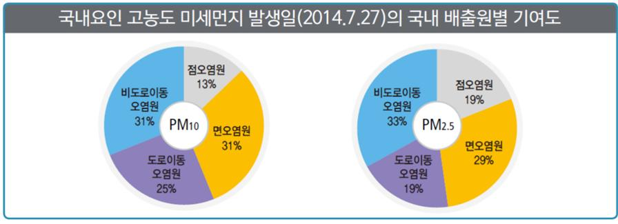 고농도 미세먼지 발생일 국내 배출원별 기여도(출처-환경부)