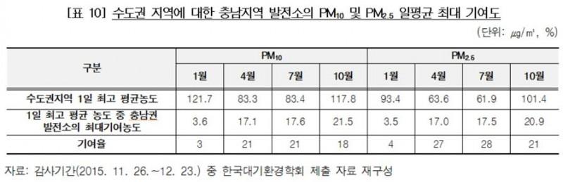 수도권지역 충남 발전소의 미세먼지 일평균 기여도(출처-감사원)