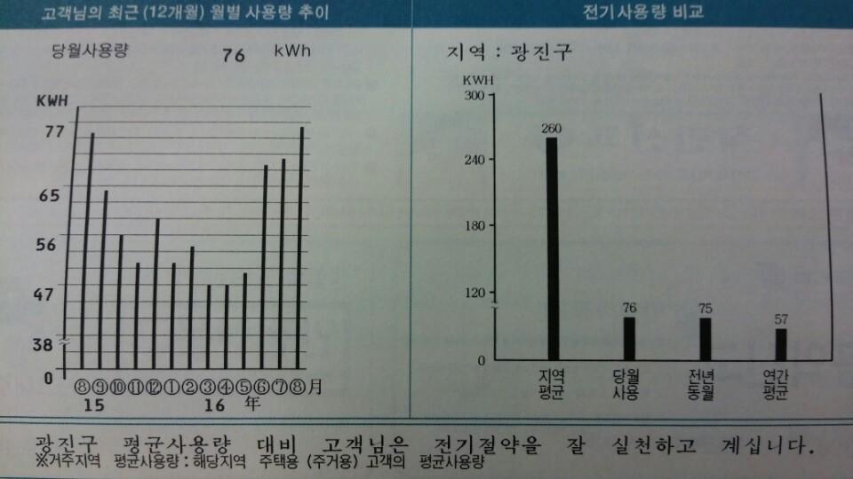 그림1. 필자의 8월분 전기요금청구서
