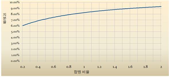 (그림1) 합병비율과 국민연금공단의 지분율