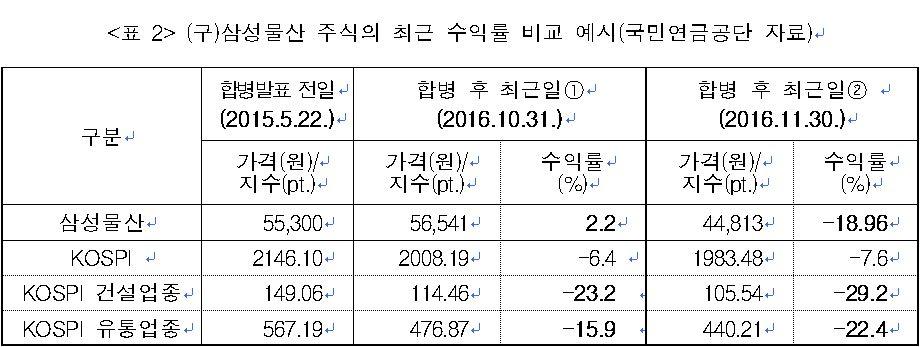 (구)삼성물산 주식의 최근 수익률 비교 예시(국민연금공단 자료))
