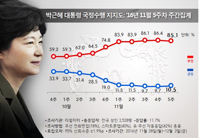 박 지지율