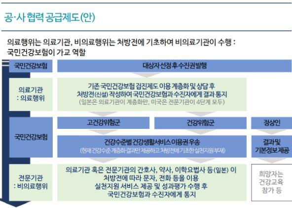 보험연구원이 제시한 건강관리서비스 모델 [출처: 조용운. 헬스케어서비스 보험산업 활용 방안. 보험연구원. 2016년 11월 30일.]