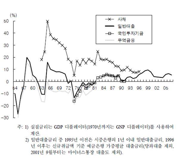 [그림 1] 실질금리 추이(2)