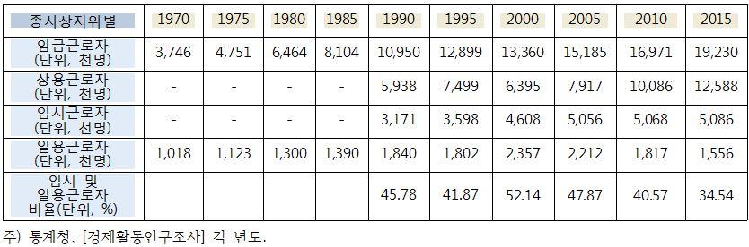 [표 1] 종사상 지위별 경제활동인구 조사