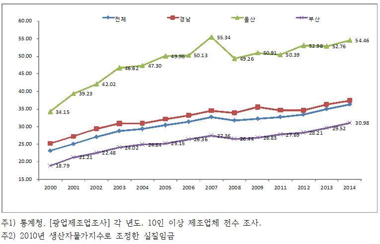 [그림 5] 동남권 광역지자체 제조업 실질임금 추이 비교(단위, 백만)