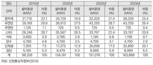 제7차 전력계획의 에너지원별 발전 설비 계획